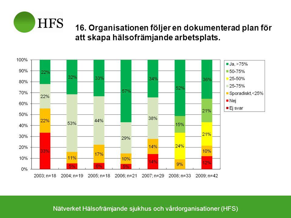 Nätverket Hälsofrämjande sjukhus och vårdorganisationer (HFS) 16. Organisationen följer en dokumenterad plan för att skapa hälsofrämjande arbetsplats.