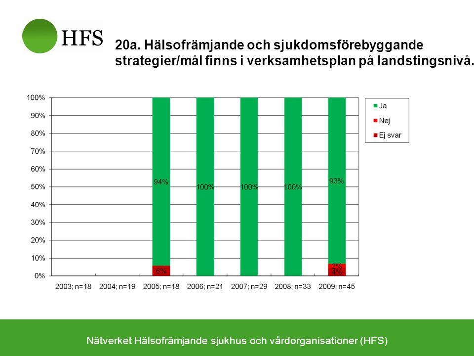 Nätverket Hälsofrämjande sjukhus och vårdorganisationer (HFS) 20a. Hälsofrämjande och sjukdomsförebyggande strategier/mål finns i verksamhetsplan på l