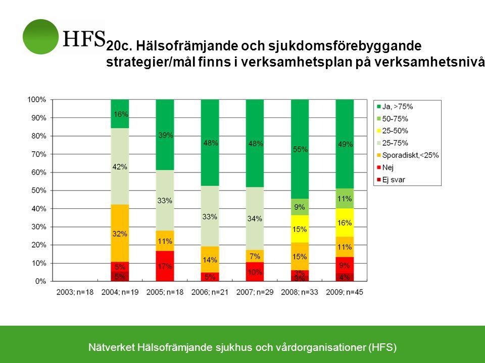 Nätverket Hälsofrämjande sjukhus och vårdorganisationer (HFS) 20c. Hälsofrämjande och sjukdomsförebyggande strategier/mål finns i verksamhetsplan på v