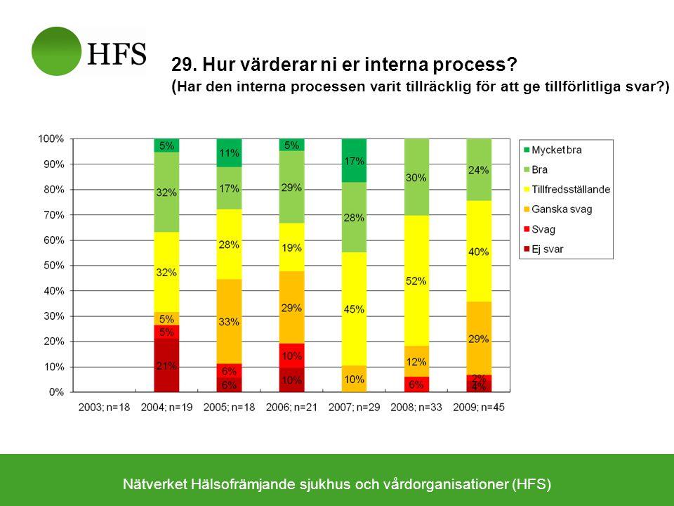 Nätverket Hälsofrämjande sjukhus och vårdorganisationer (HFS) 29. Hur värderar ni er interna process? ( Har den interna processen varit tillräcklig fö