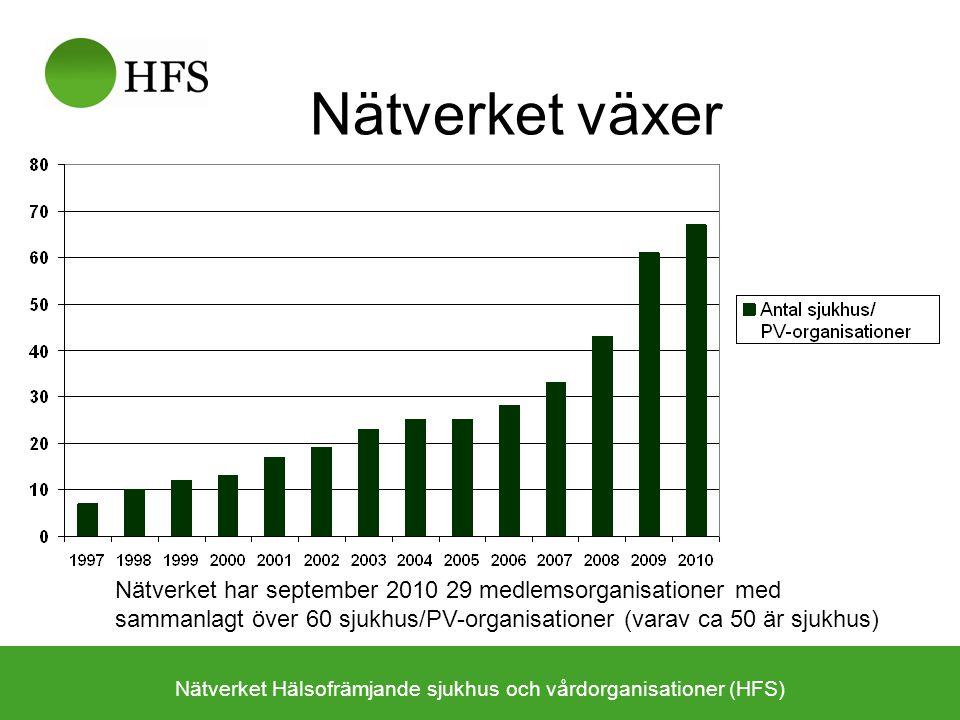 Nätverkets utbredning 2010 Nätverket Hälsofrämjande sjukhus och vårdorganisationer (HFS) Kvadrat = landsting, privata vårdorg Cirkel = sjukhus, primärvårdsorg