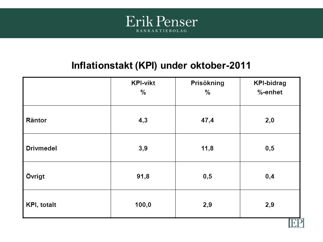 Inflationstakt (KPI) under oktober-2011 KPI-vikt % Prisökning % KPI-bidrag %-enhet Räntor4,347,42,0 Drivmedel3,911,80,5 Övrigt91,80,50,4 KPI, totalt100,02,9