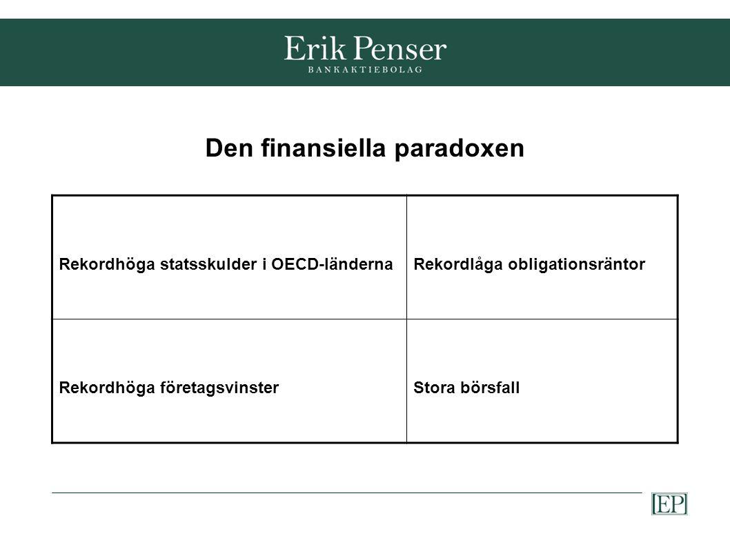 Den finansiella paradoxen Rekordhöga statsskulder i OECD-ländernaRekordlåga obligationsräntor Rekordhöga företagsvinsterStora börsfall