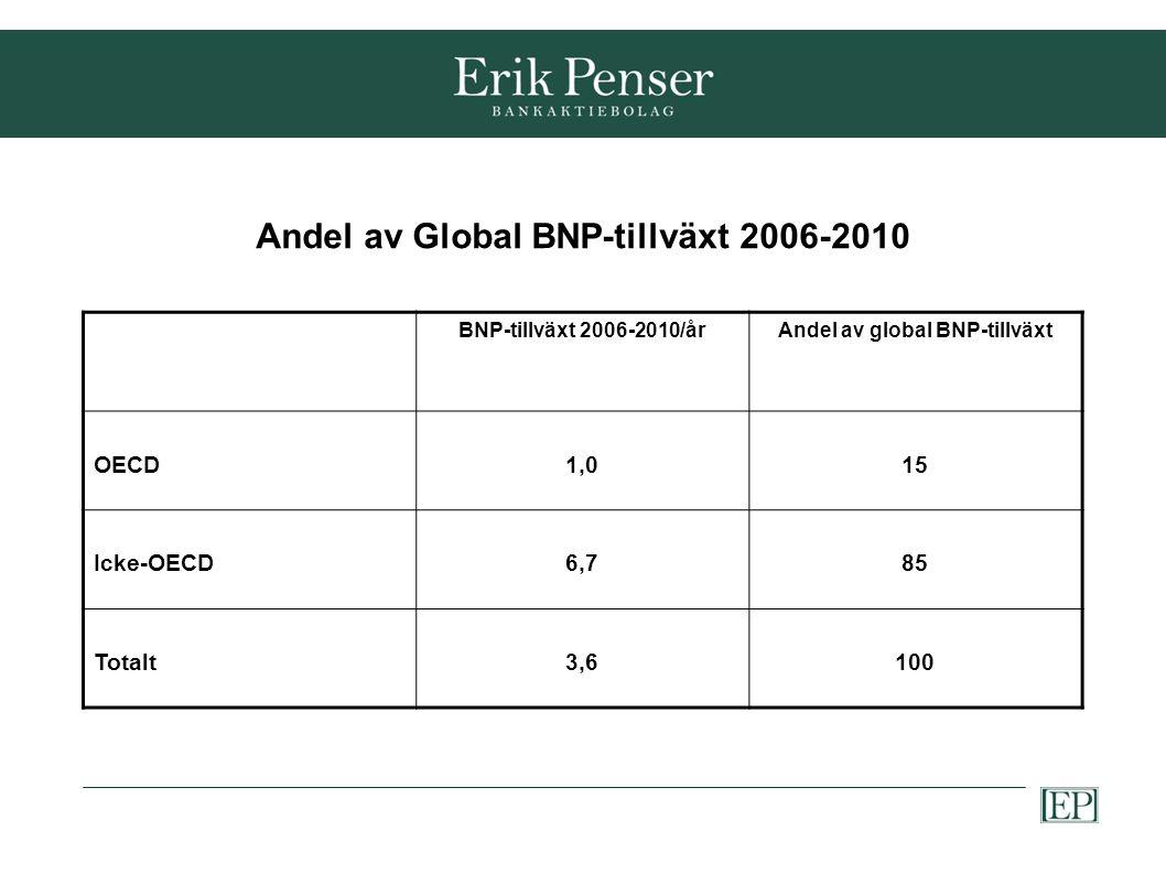 Andel av Global BNP-tillväxt 2006-2010 BNP-tillväxt 2006-2010/årAndel av global BNP-tillväxt OECD1,015 Icke-OECD6,785 Totalt3,6100