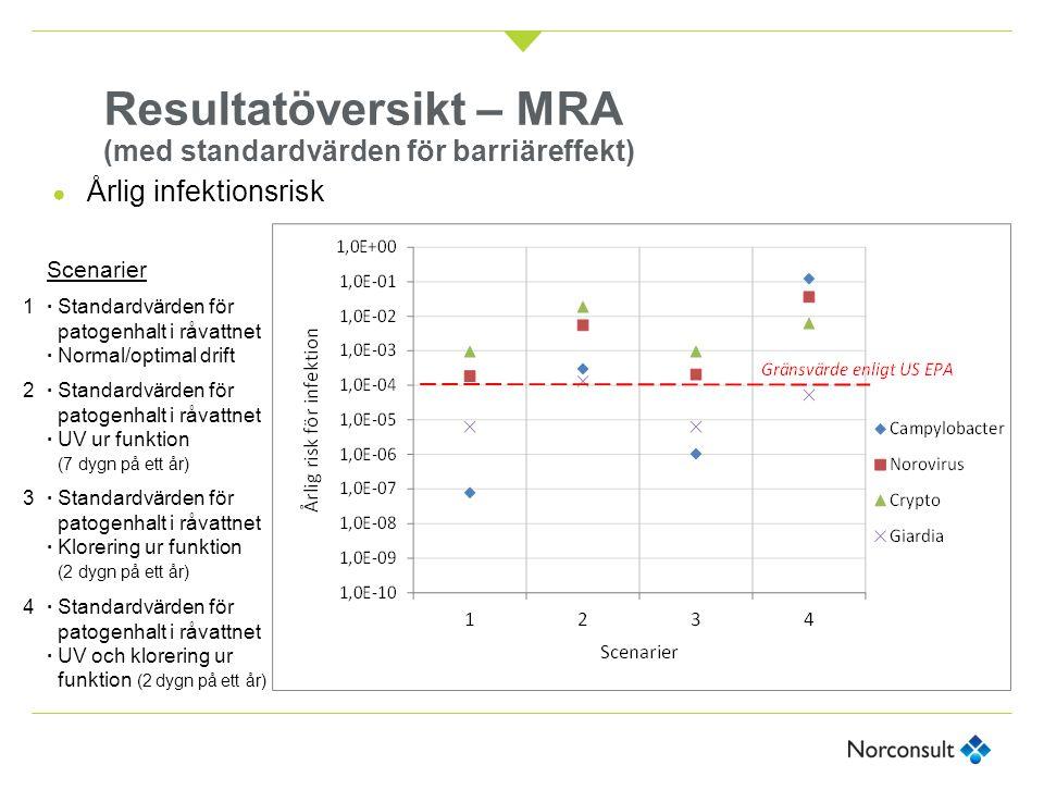 Resultatöversikt – MRA (med standardvärden för barriäreffekt) Scenarier 1· Standardvärden för patogenhalt i råvattnet · Normal/optimal drift 2· Standa
