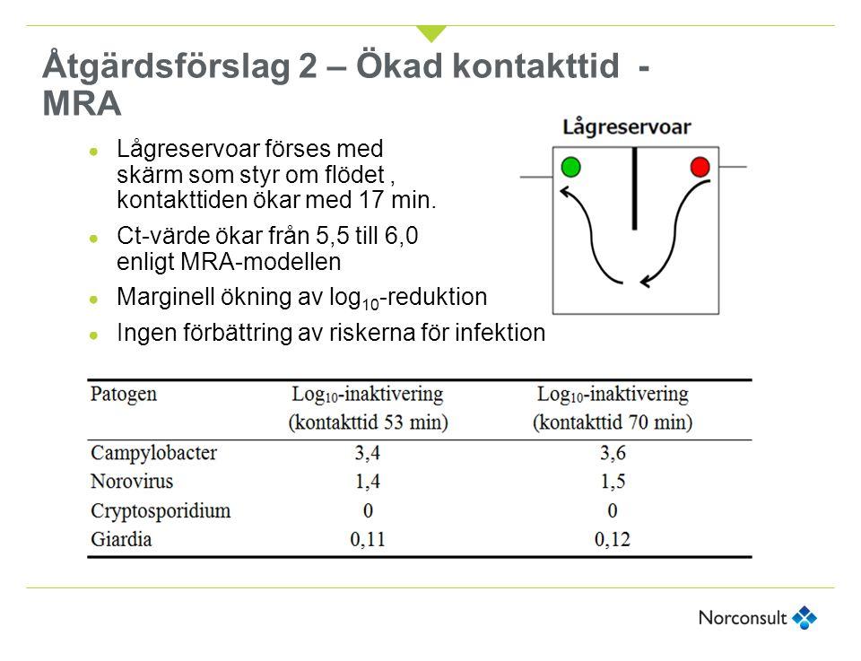Åtgärdsförslag 2 – Ökad kontakttid - MRA ● Lågreservoar förses med skärm som styr om flödet, kontakttiden ökar med 17 min. ● Ct-värde ökar från 5,5 ti