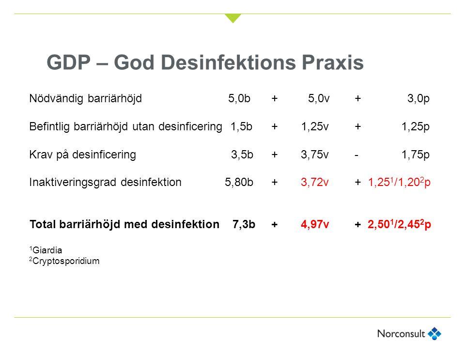 GDP – God Desinfektions Praxis Nödvändig barriärhöjd 5,0b + 5,0v + 3,0p Befintlig barriärhöjd utan desinficering 1,5b + 1,25v+1,25p Krav på desinficer