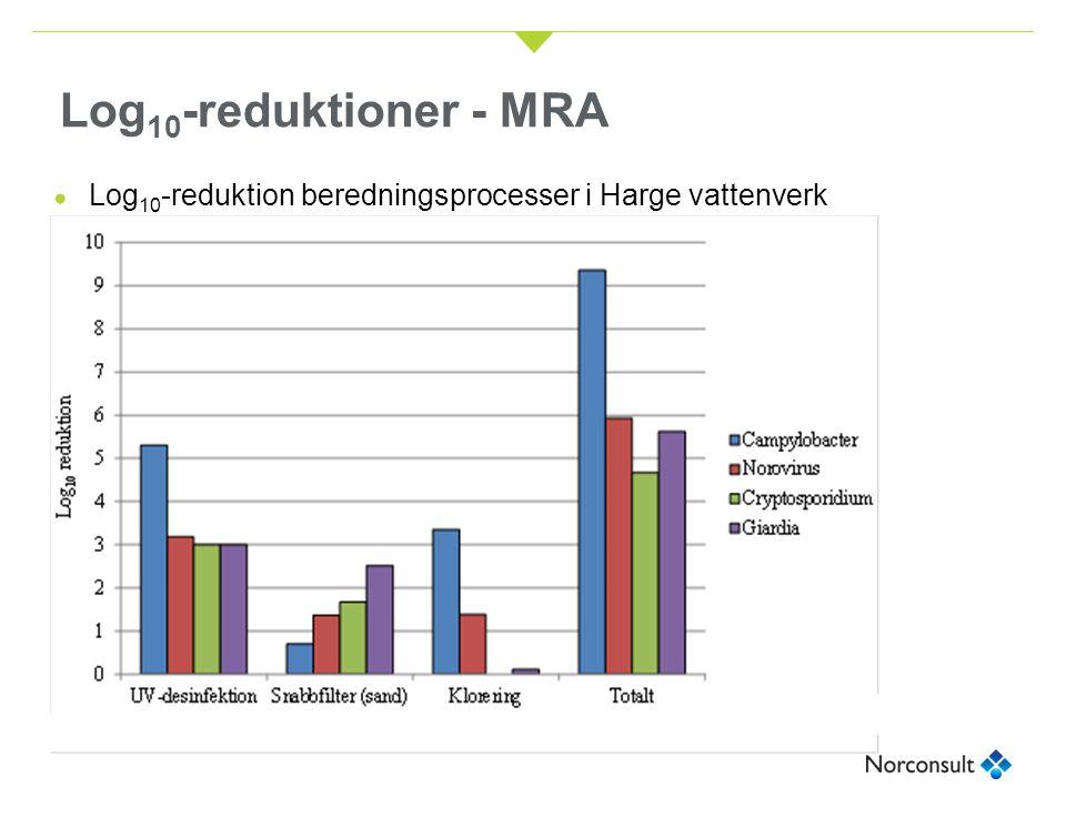 Log 10 -reduktioner - MRA ● Log 10 -reduktion beredningsprocesser i Harge vattenverk
