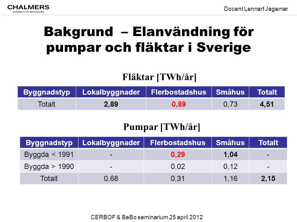 Bakgrund – Elanvändning för pumpar och fläktar i Sverige ByggnadstypLokalbyggnaderFlerbostadshusSmåhusTotalt 2,890,890,734,51 ByggnadstypLokalbyggnaderFlerbostadshusSmåhusTotalt Byggda < 1991-0,291,04- Byggda > 1990-0,020,12- Totalt0,680,311,162,15 Pumpar [TWh/år] Fläktar [TWh/år] Docent Lennart Jagemar CERBOF & BeBo seminarium 25 april 2012