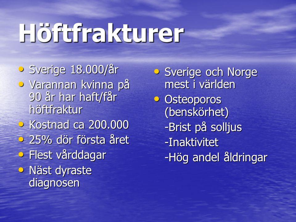 Höftfrakturer Sverige 18.000/år Sverige 18.000/år Varannan kvinna på 90 år har haft/får höftfraktur Varannan kvinna på 90 år har haft/får höftfraktur