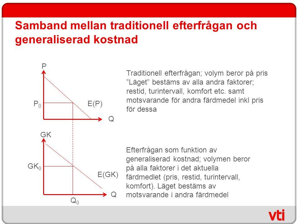 """Samband mellan traditionell efterfrågan och generaliserad kostnad Traditionell efterfrågan; volym beror på pris """"Läget"""" bestäms av alla andra faktorer"""