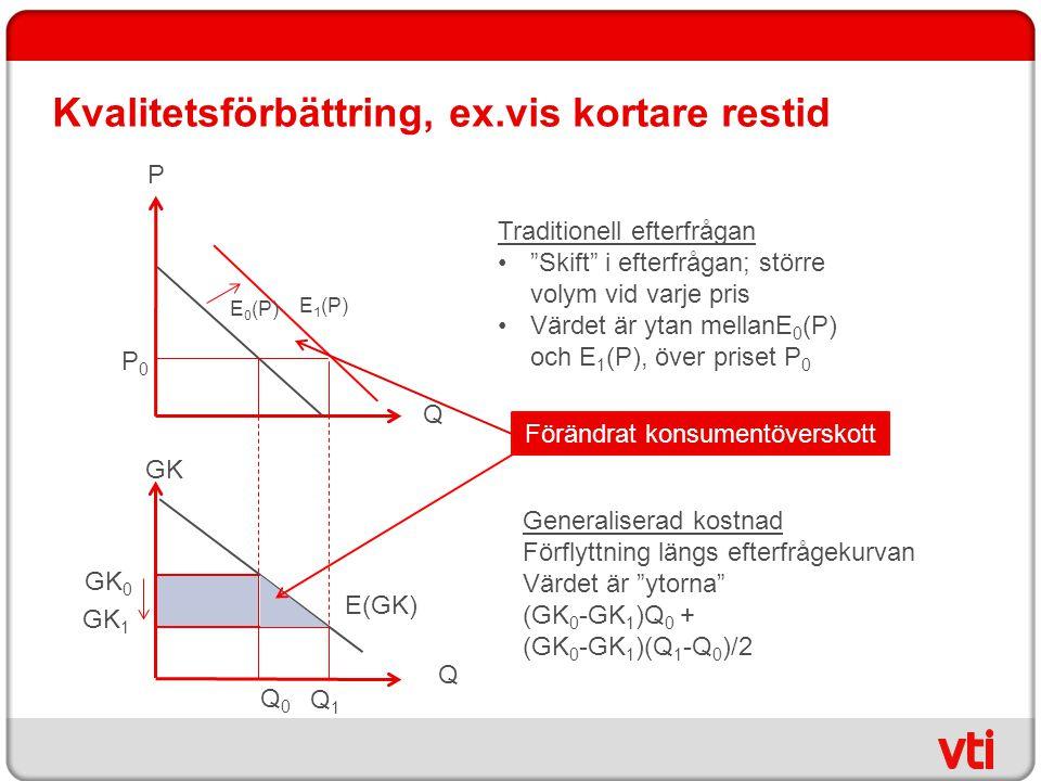 """Kvalitetsförbättring, ex.vis kortare restid P Q P0P0 Traditionell efterfrågan """"Skift"""" i efterfrågan; större volym vid varje pris Värdet är ytan mellan"""
