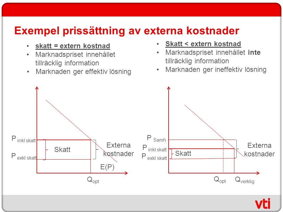 Exempel prissättning av externa kostnader skatt = extern kostnad Marknadspriset innehållet tillräcklig information Marknaden ger effektiv lösning Skat