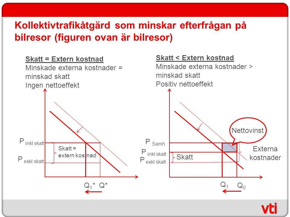 Kollektivtrafikåtgärd som minskar efterfrågan på bilresor (figuren ovan är bilresor) Skatt = extern kostnad P inkl skatt P exkl skatt Q* Q1*Q1* Q1Q1 S