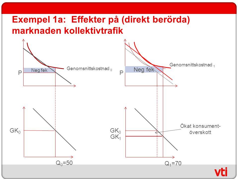 Exempel 1a: Effekter på (direkt berörda) marknaden kollektivtrafik Genomsnittskostnad 0 P Neg fek GK 0 GK 1 Q 0 =50 Genomsnittskostnad 1 P Neg fek Q 1