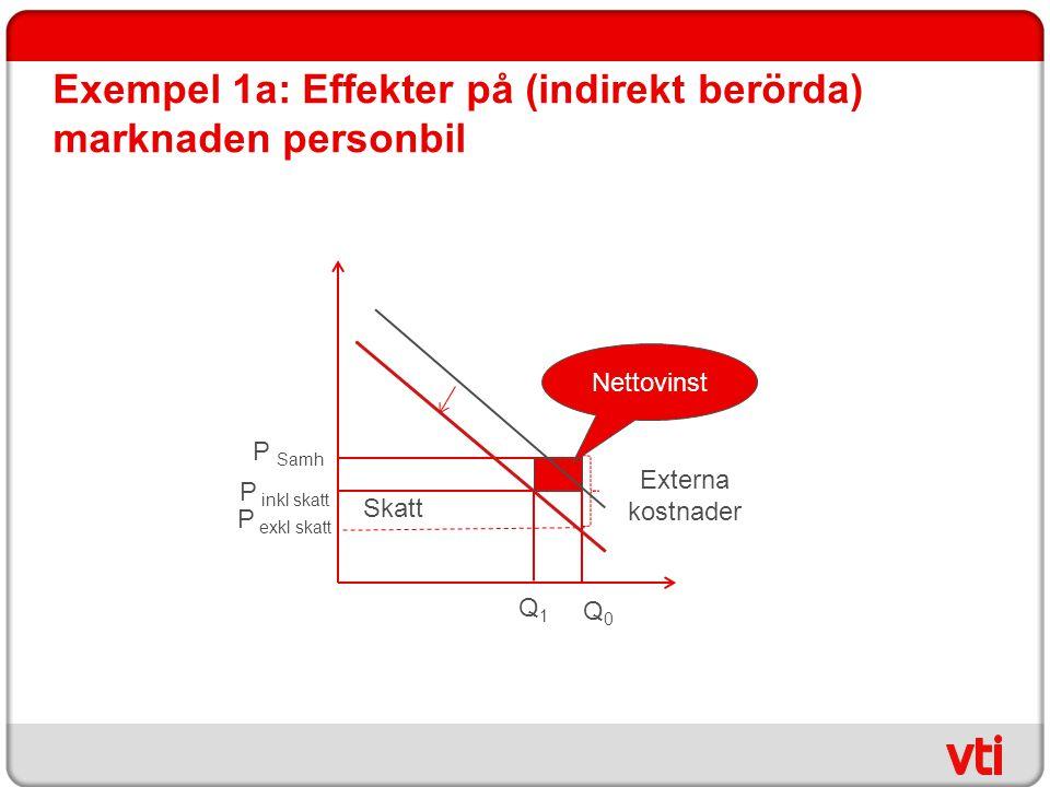 Exempel 1a: Effekter på (indirekt berörda) marknaden personbil P inkl skatt P exkl skatt Q0Q0 P Samh Externa kostnader Skatt Q1Q1 Nettovinst