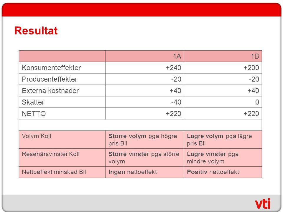 Resultat 1A1B Konsumenteffekter+240+200 Producenteffekter-20 Externa kostnader+40 Skatter-400 NETTO+220 Volym KollStörre volym pga högre pris Bil Lägr