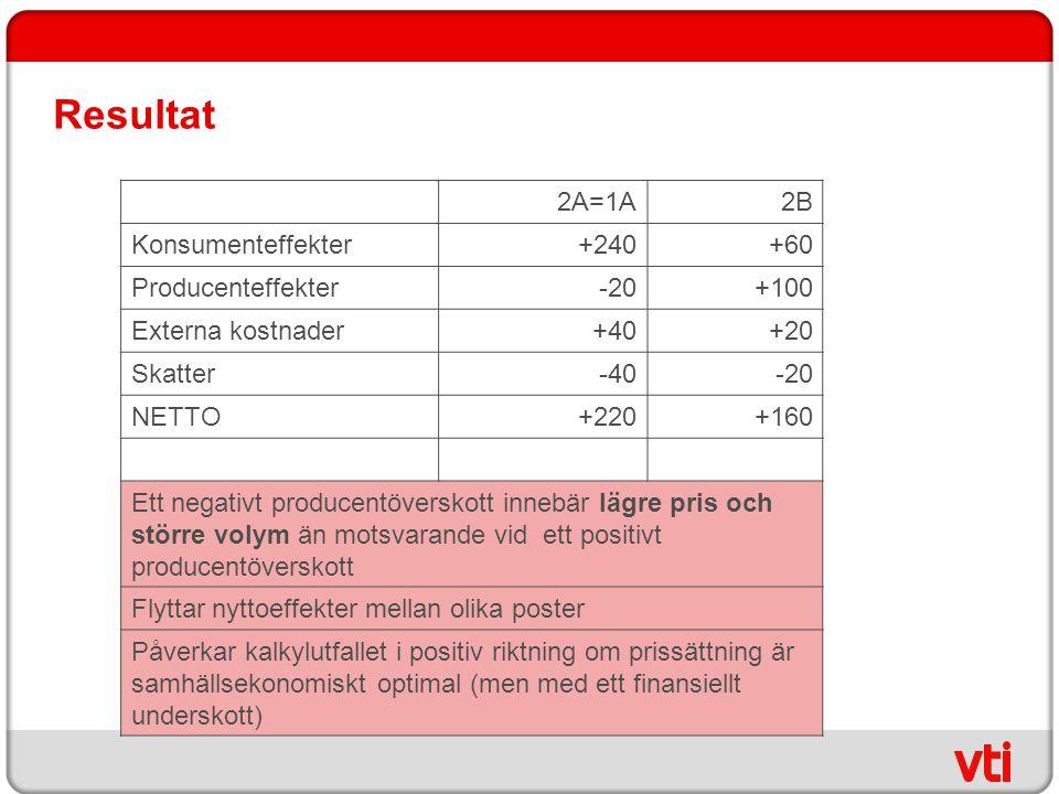 Resultat 2A=1A2B Konsumenteffekter+240+60 Producenteffekter-20+100 Externa kostnader+40+20 Skatter-40-20 NETTO+220+160 Ett negativt producentöverskott