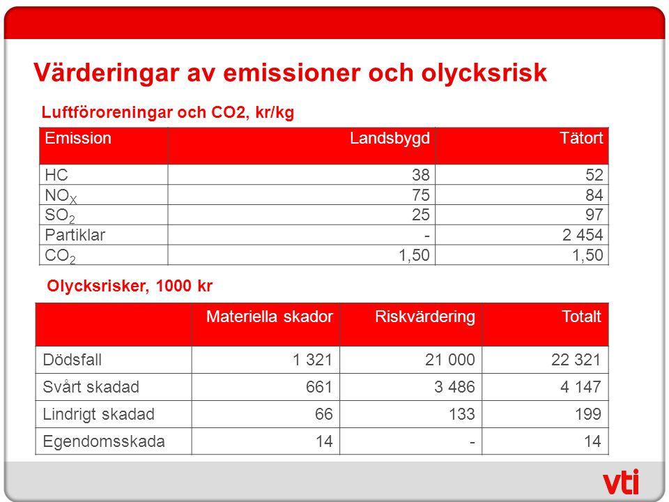 Värderingar av emissioner och olycksrisk EmissionLandsbygdTätort HC 3852 NO X 7584 SO 2 2597 Partiklar -2 454 CO 2 1,50 Luftföroreningar och CO2, kr/k