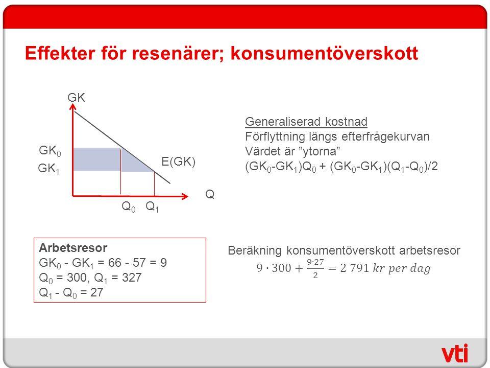 """Effekter för resenärer; konsumentöverskott Q GK E(GK) GK 0 Q0Q0 GK 1 Q1Q1 Generaliserad kostnad Förflyttning längs efterfrågekurvan Värdet är """"ytorna"""""""