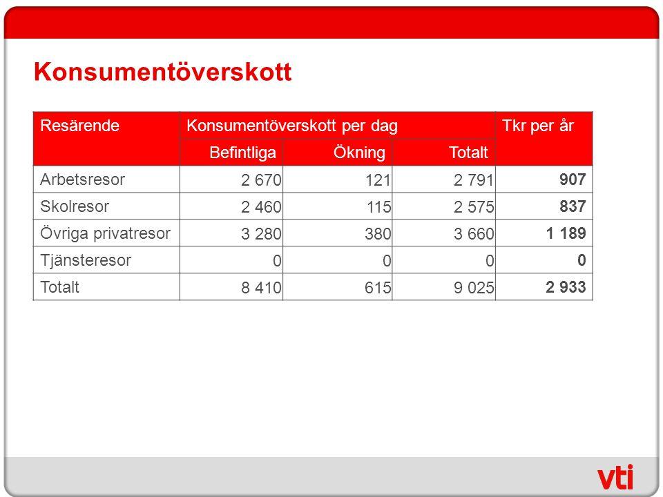 Konsumentöverskott ResärendeKonsumentöverskott per dagTkr per år BefintligaÖkningTotalt Arbetsresor 2 6701212 791 907 Skolresor 2 4601152 575 837 Övri