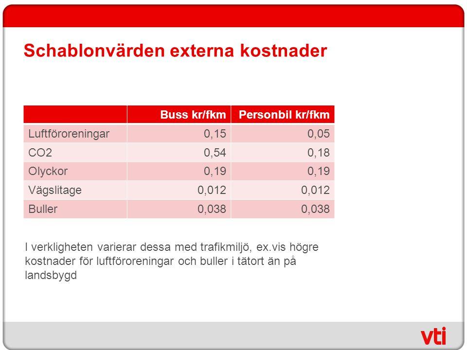 Schablonvärden externa kostnader Buss kr/fkmPersonbil kr/fkm Luftföroreningar0,150,05 CO20,540,18 Olyckor0,19 Vägslitage0,012 Buller0,038 I verklighet