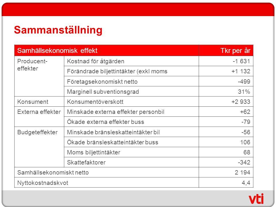 Sammanställning Samhällsekonomisk effektTkr per år Producent- effekter Kostnad för åtgärden-1 631 Förändrade biljettintäkter (exkl moms+1 132 Företags