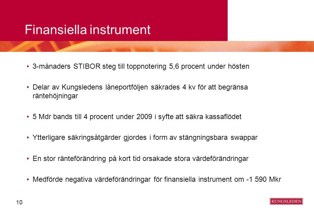 Finansiella instrument 3-månaders STIBOR steg till toppnotering 5,6 procent under hösten Delar av Kungsledens låneportföljen säkrades 4 kv för att beg