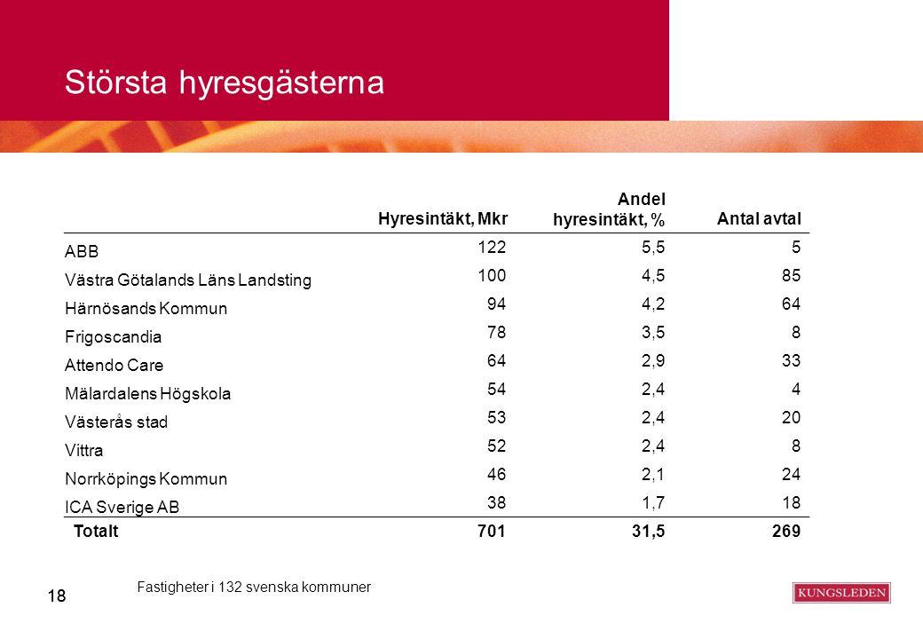 18 Fastigheter i 132 svenska kommuner Största hyresgästerna Hyresintäkt, Mkr Andel hyresintäkt, %Antal avtal ABB 1225,55 Västra Götalands Läns Landsti