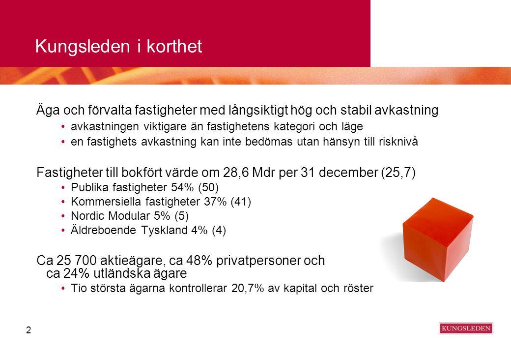 3 Verksamhetsöversikt 2008 Publika fastigheter: - Förvärv 23 fastigheter 2,2 Mdr, avyttring 3 fastigheter 140 Mkr - 6 fastigheter förvärvades i Norrköping och Nyköping för 955 Mkr av GE Real Estate Norden (mars) -13 publika fastigheter förvärvades av Västerås stad för drygt 1 Mdr (jan) Kommersiella fastigheter: - Förvärv 29 fastigheter 1,1 Mdr, avyttring 25 fastigheter 1 167 Mkr -8 kommersiella fastigheter förvärvades i Mellansverige för 365 Mkr (aug) -5 lager- och logistikfastigheter avyttrades till Northern Logistic Property ASA för 600 Mkr (juli) Verksamhet i Tyskland integrerad i Publika fastigheter Förstärkt med spetskompetens, ledarutveckling, rekrytering av miljöchef