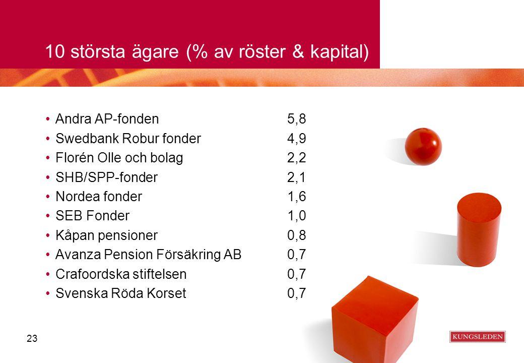 10 största ägare (% av röster & kapital) Andra AP-fonden5,8 Swedbank Robur fonder4,9 Florén Olle och bolag2,2 SHB/SPP-fonder2,1 Nordea fonder1,6 SEB F
