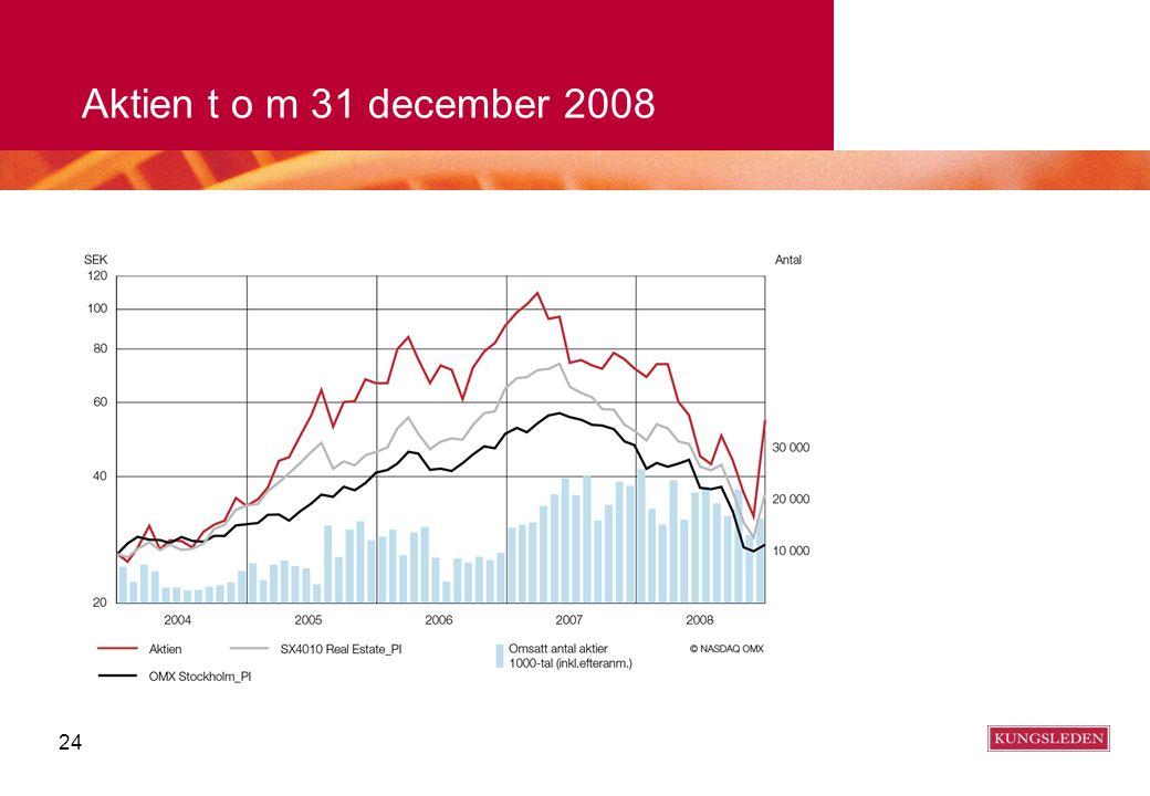 24 Aktien t o m 31 december 2008