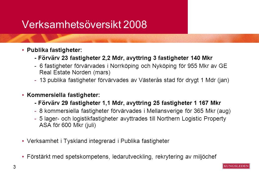 3 Verksamhetsöversikt 2008 Publika fastigheter: - Förvärv 23 fastigheter 2,2 Mdr, avyttring 3 fastigheter 140 Mkr - 6 fastigheter förvärvades i Norrkö