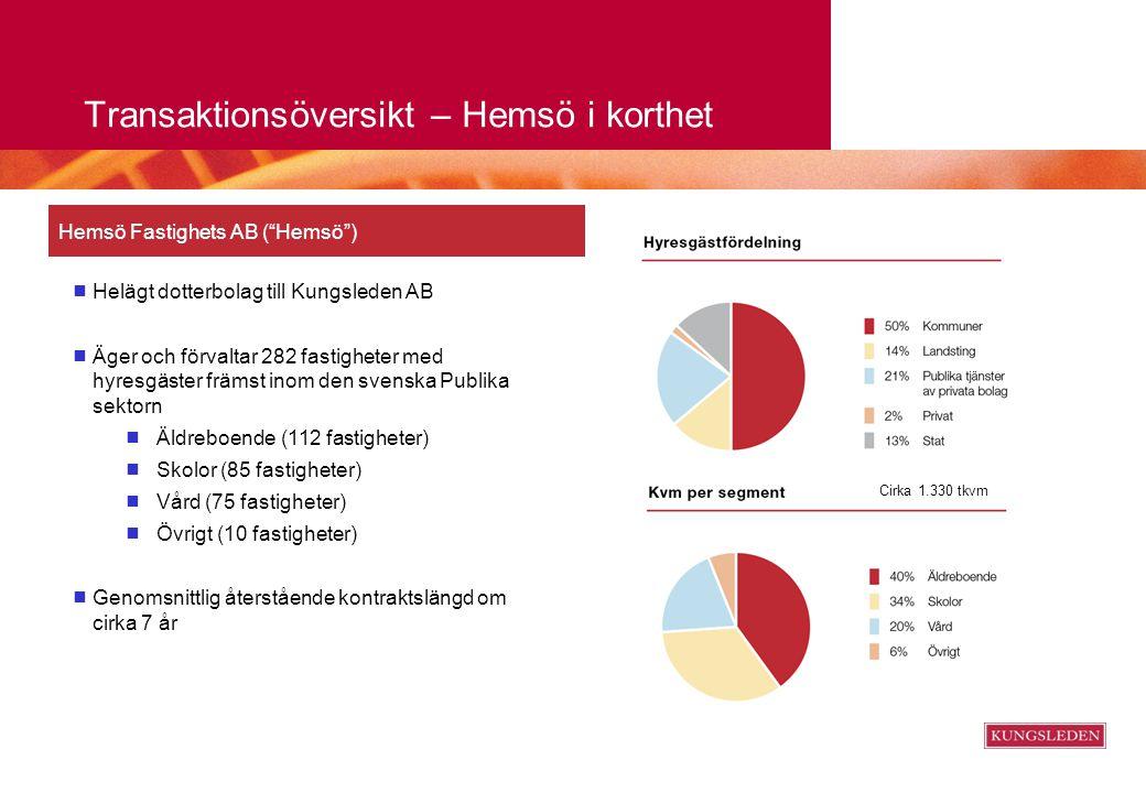 """Transaktionsöversikt – Hemsö i korthet Hemsö Fastighets AB (""""Hemsö"""")  Helägt dotterbolag till Kungsleden AB  Äger och förvaltar 282 fastigheter med"""