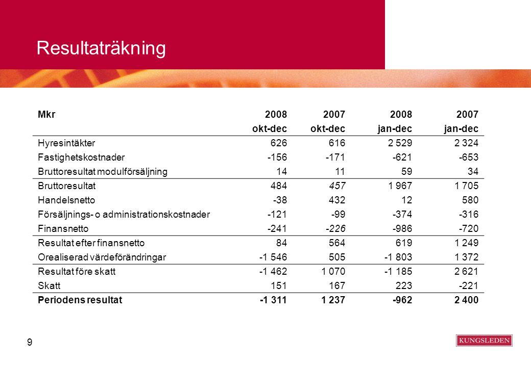 Underliggande resultat 97–08 4 000 3 500 3 000 2 500 2 000 1 500 1 000 500 0 163 257 442 510 690 880917 1 017 1 304 1 528 1 705 62 79 146 69 116 133 176 203 85 1 518 885 318 853 580 Mkr 19971998199920002001200220032004200520062007 BruttoresultatFastighetshandel (1997–2004)Handelsnetto försäljningRealiserade värdeförändringar Fr o m 2005 är resultat från fastighetshandel uppdelat på Handelsnetto vid försäljning och Realiserade värdeförändringar.