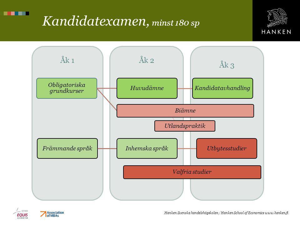 Åk 3 Åk 2Åk 1 Kandidatexamen, minst 180 sp Hanken Svenska handelshögskolan / Hanken School of Economics www.hanken.fi Obligatoriska grundkurser Huvudä