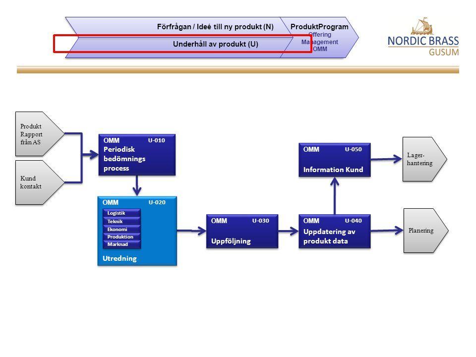 Kund kontakt Lager- hantering Periodisk bedömnings process OMM U-010 Produkt Rapport från AS Information Kund OMM U-050 Uppföljning OMM U-030 Uppdatering av produkt data OMM U-040 Planering Utredning OMM U-020 Logistik Teknik Ekonomi Produktion Marknad Förfrågan / Ideé till ny produkt (N) Underhåll av produkt (U) Förfrågan / Ideé till ny produkt (N) Underhåll av produkt (U) ProduktProgram Offering Management OMM