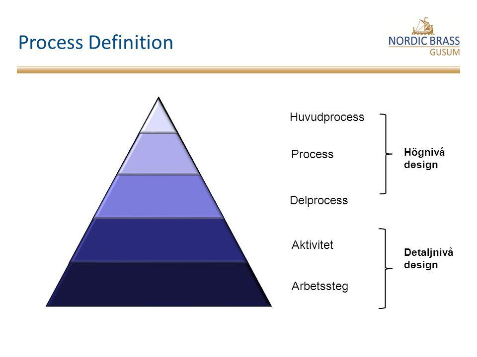 Process Definition Huvudprocess Process Delprocess Aktivitet Arbetssteg Högnivå design Detaljnivå design