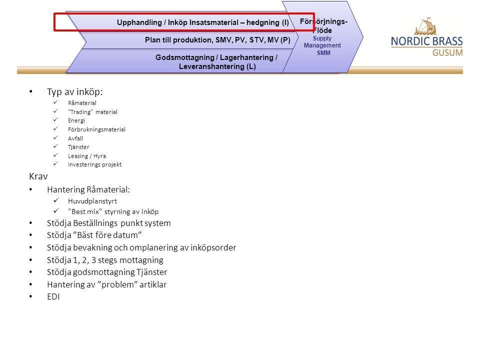 Typ av inköp: Råmaterial Trading material Energi Förbrukningsmaterial Avfall Tjänster Leasing / Hyra Investerings projekt Krav Hantering Råmaterial: Huvudplanstyrt Best mix styrning av inköp Stödja Beställnings punkt system Stödja Bäst före datum Stödja bevakning och omplanering av inköpsorder Stödja 1, 2, 3 stegs mottagning Stödja godsmottagning Tjänster Hantering av problem artiklar EDI Upphandling / Inköp Insatsmaterial – hedgning (I) Plan till produktion, SMV, PV, STV, MV (P) Godsmottagning / Lagerhantering / Leveranshantering (L) Upphandling / Inköp Insatsmaterial – hedgning (I) Plan till produktion, SMV, PV, STV, MV (P) Godsmottagning / Lagerhantering / Leveranshantering (L) Försörjnings- Flöde Supply Management SMM