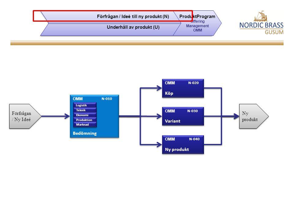 Förfrågan / Ny Ideé Ny produkt OMM N-040 Variant OMM N-030 Köp OMM N-020 Ny produkt Bedömning OMM N-010 Logistik Teknik Ekonomi Produktion Marknad Förfrågan / Ideé till ny produkt (N) Underhåll av produkt (U) Förfrågan / Ideé till ny produkt (N) Underhåll av produkt (U) ProduktProgram Offering Management OMM
