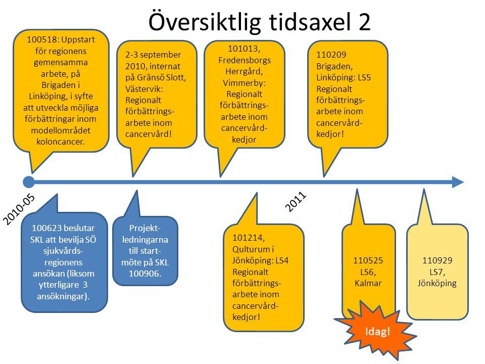Översiktlig tidsaxel 2 2010-05 2011 Projekt- ledningarna till start- möte på SKL 100906.