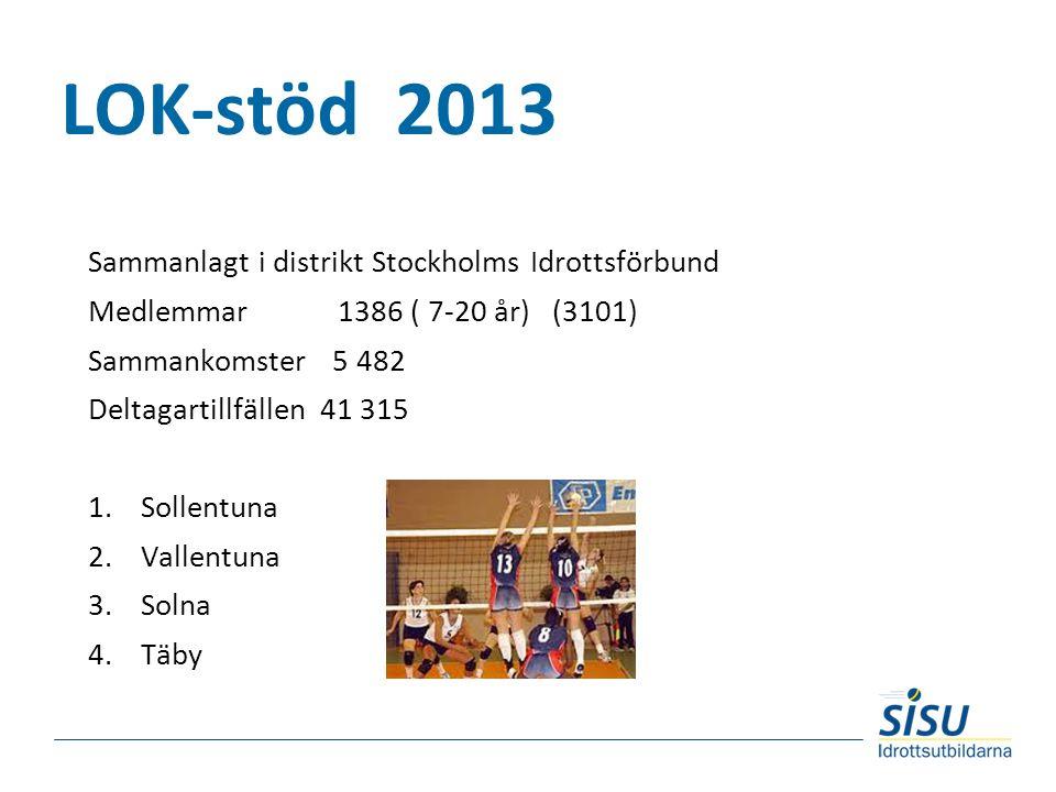 LOK-stöd 2013 Sammanlagt i distrikt Stockholms Idrottsförbund Medlemmar 1386 ( 7-20 år) (3101) Sammankomster 5 482 Deltagartillfällen 41 315 1.Sollentuna 2.Vallentuna 3.Solna 4.Täby