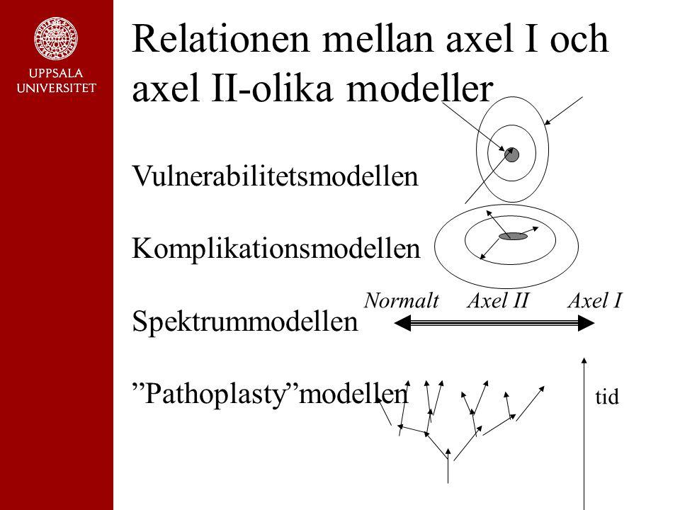 Relationen mellan axel I och axel II-olika modeller Vulnerabilitetsmodellen Komplikationsmodellen Spektrummodellen Pathoplasty modellen Normalt Axel IIAxel I tid