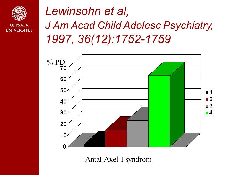 Barnpsyksymtom ger ökad risk för PD (Odds Ratio) Ramklint et al, Nord J Psychiatry 2003; 57:23-28