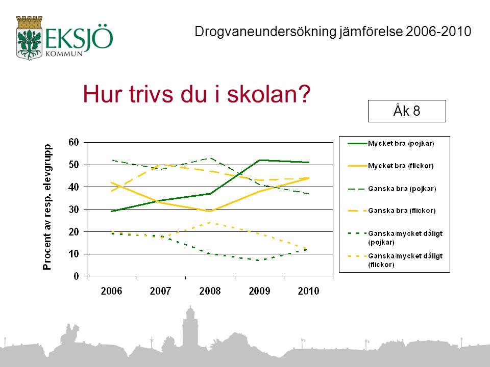 Hur trivs du i skolan Åk 8 Drogvaneundersökning jämförelse 2006-2010