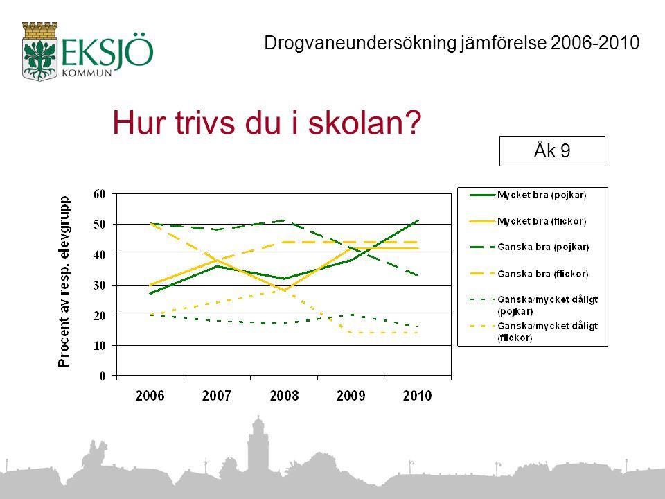 Hur trivs du i skolan Åk 9 Drogvaneundersökning jämförelse 2006-2010