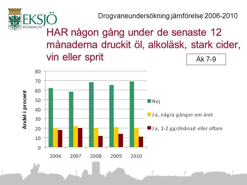HAR någon gång under de senaste 12 månaderna druckit öl, alkoläsk, stark cider, vin eller sprit Drogvaneundersökning jämförelse 2006-2010 Åk 7-9