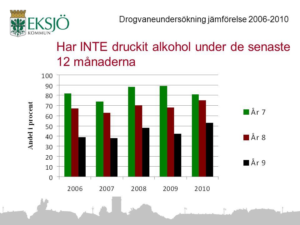 Har INTE druckit alkohol under de senaste 12 månaderna Drogvaneundersökning jämförelse 2006-2010
