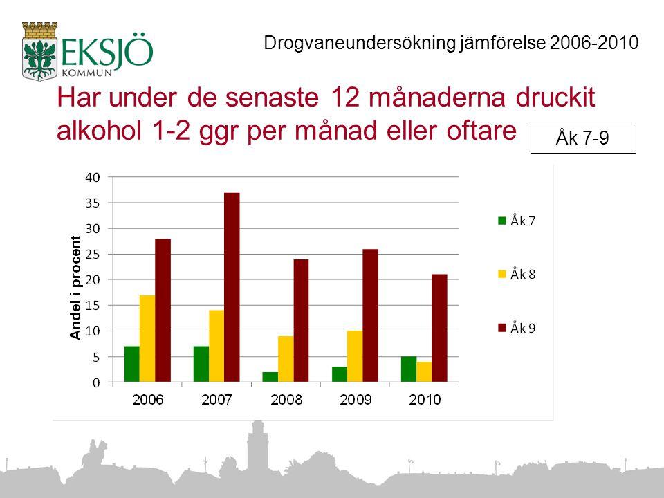 Har under de senaste 12 månaderna druckit alkohol 1-2 ggr per månad eller oftare Drogvaneundersökning jämförelse 2006-2010 Åk 7-9