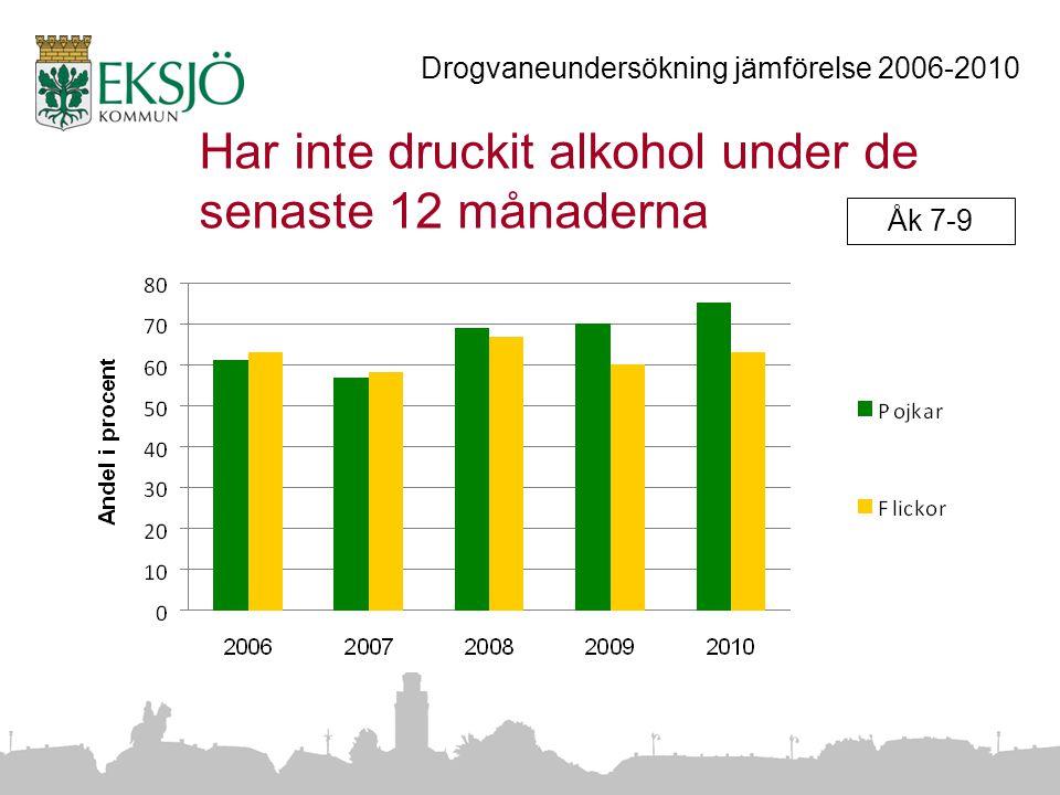Har inte druckit alkohol under de senaste 12 månaderna Drogvaneundersökning jämförelse 2006-2010 Åk 7-9